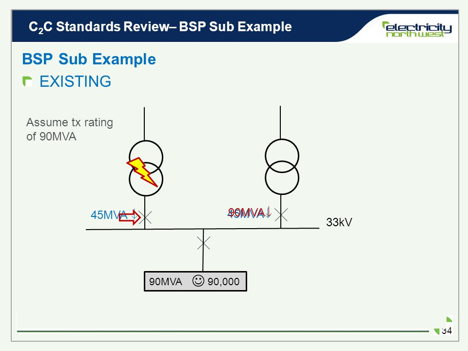 C 2 C Standards Review– BSP Sub Example 33 How much C 2 C demand can be connected? BSP Sub Example 33kV 90MVA 90,000 C 2 C LOAD