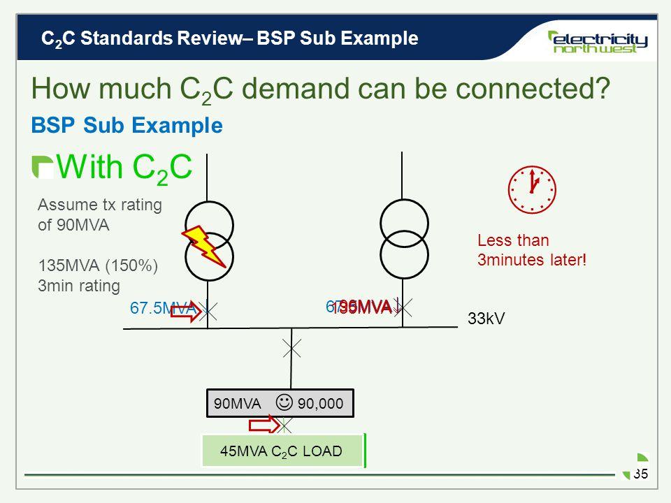 C 2 C Standards Review– BSP Sub Example 34 BSP Sub Example EXISTING 33kV 45MVA  90MVA  Assume tx rating of 90MVA 90MVA 90,000