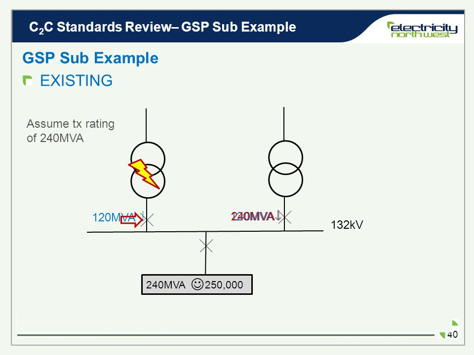 C 2 C Standards Review– GSP Sub Example 39 How much C 2 C demand can be connected? GSP Sub Example 132kV 240MVA 250,000 C 2 C LOAD