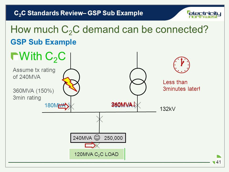 C 2 C Standards Review– GSP Sub Example 40 GSP Sub Example EXISTING 132kV 120MVA  240MVA  Assume tx rating of 240MVA 240MVA 250,000
