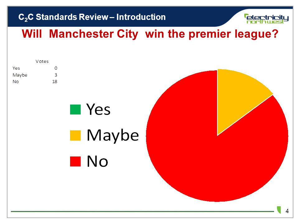 C 2 C Standards Review – Introduction 3 Will Manchester City win the premier league? Maybe VOTE NOW! No Yes