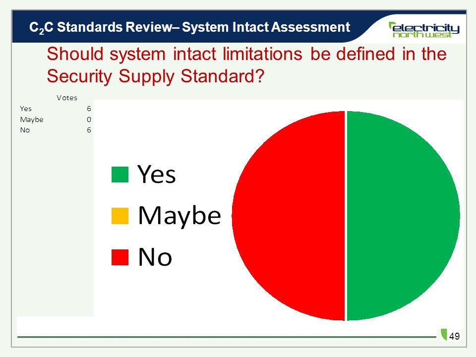 C 2 C Standards Review– System Intact Assessment 48 Should system intact limitations be defined in the Security Supply Standard.