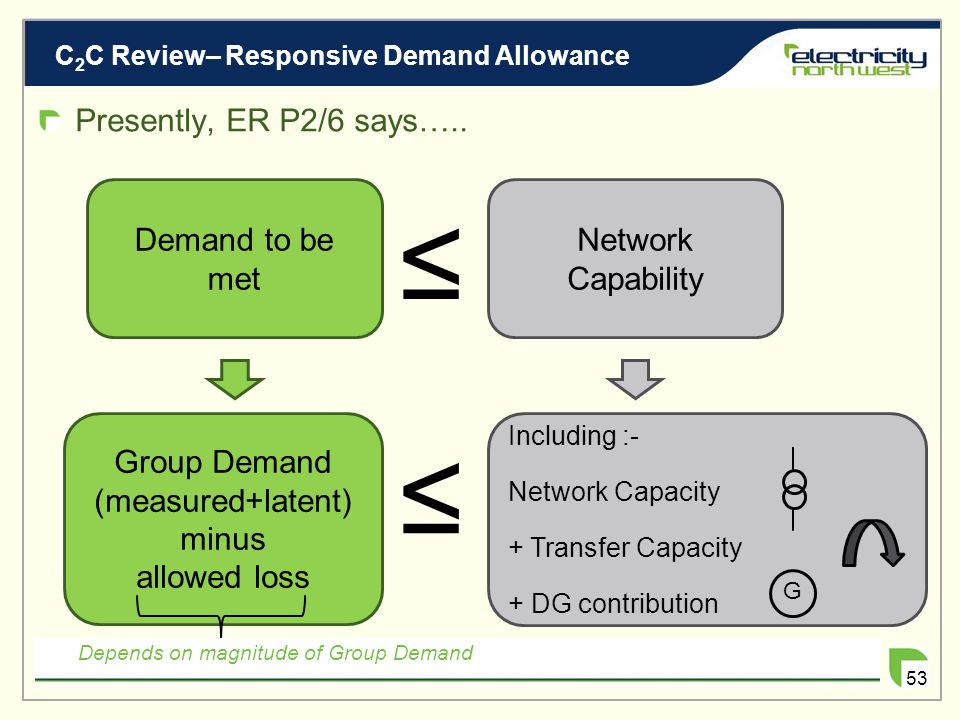 C 2 C Standards Review– Changes to ER P2/6 52 Changing ER P2/6 to accommodate Responsive Demand? System Intact Assessment Adjustment of generation con