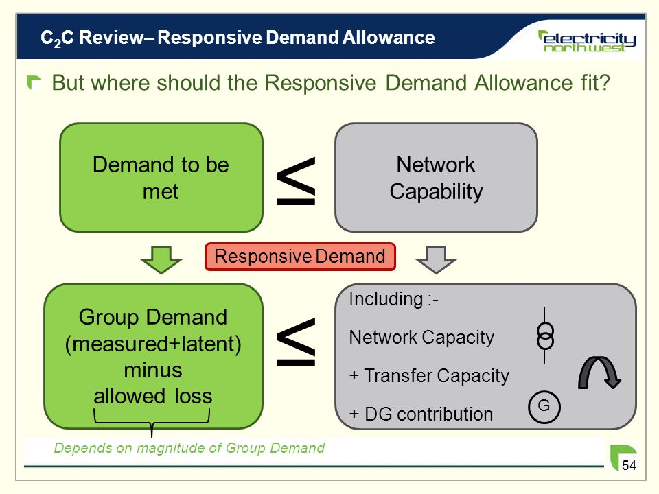 C 2 C Review– Responsive Demand Allowance 53 Presently, ER P2/6 says….. Demand to be met ≤ Network Capability Group Demand (measured+latent) minus all