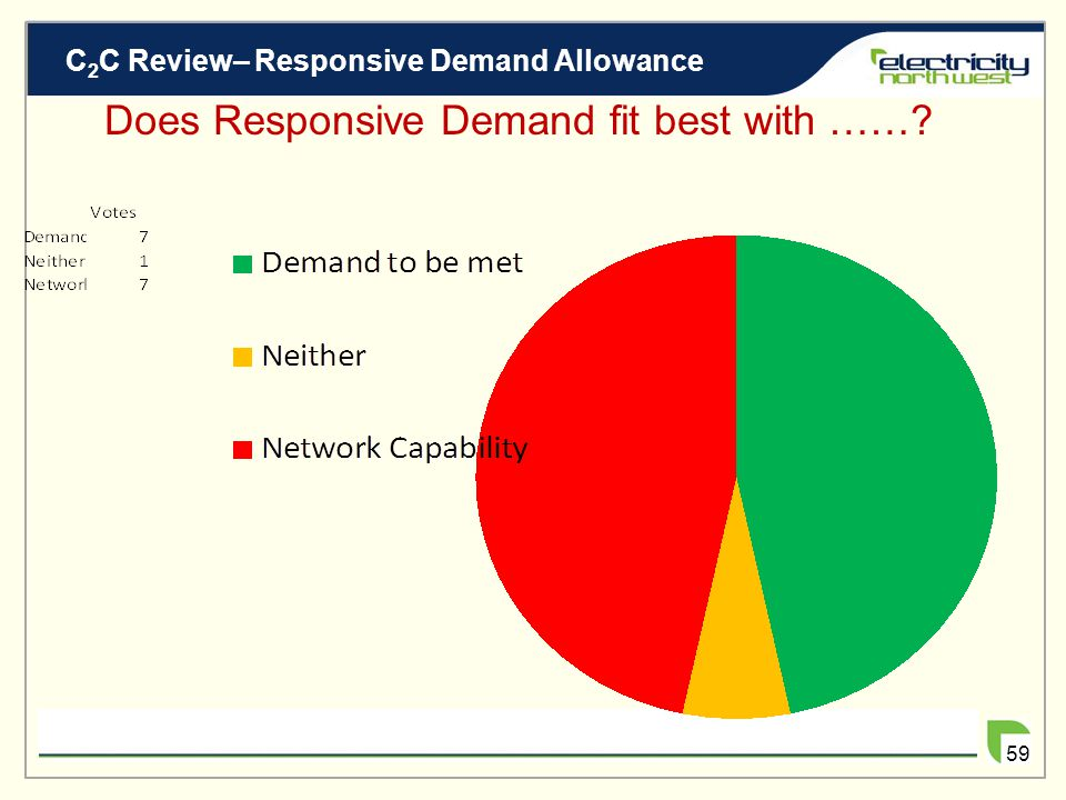 C 2 C Review– Responsive Demand Allowance 58 Does Responsive Demand fit best with ……? Neither/alternative VOTE NOW! Demand to be met Network Capabilit