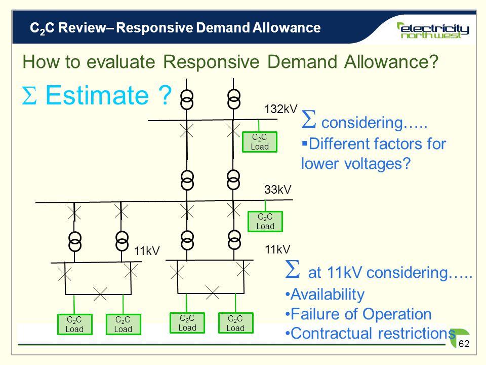 C 2 C Review– Responsive Demand Allowance 61 How to evaluate Responsive Demand Allowance? 33kV 132kV 11kV C 2 C Load 11kV C 2 C Load Measure ?  Estim