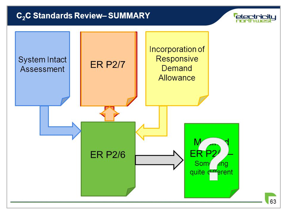 C 2 C Review– Responsive Demand Allowance 62 How to evaluate Responsive Demand Allowance? 33kV 132kV 11kV C 2 C Load 11kV C 2 C Load  at 11kV conside