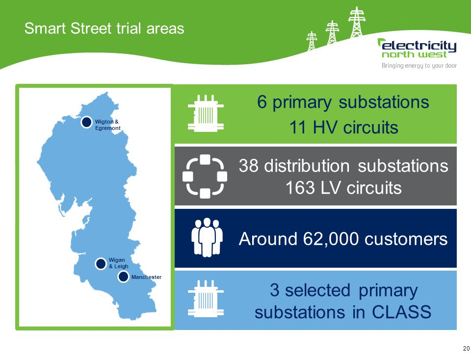 20 Smart Street trial areas 6 primary substations 11 HV circuits 38 distribution substations 163 LV circuits Around 62,000 customers 3 selected primary substations in CLASS Wigan & Leigh Manchester Wigton & Egremont