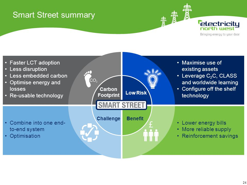 24 Smart Street summary Lower energy bills More reliable supply Reinforcement savings Benefit Faster LCT adoption Less disruption Less embedded carbon Optimise energy and losses Re-usable technology Carbon Footprint Combine into one end- to-end system Optimisation Challenge Maximise use of existing assets Leverage C 2 C, CLASS and worldwide learning Configure off the shelf technology Low Risk