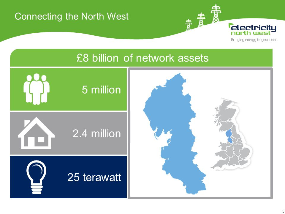 6 Our smart grid programme Deliver value from existing assets Leading work on developing smart solutions Capacity to Customers Three flagship products £30 million Customer choice