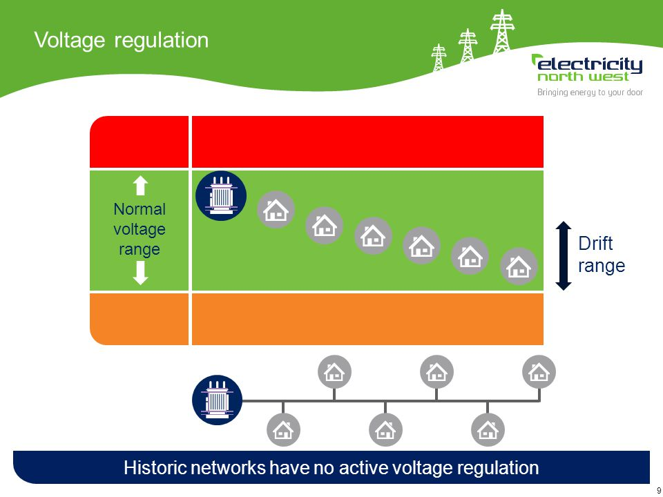 9 Drift range Voltage regulation Historic networks have no active voltage regulation Normal voltage range