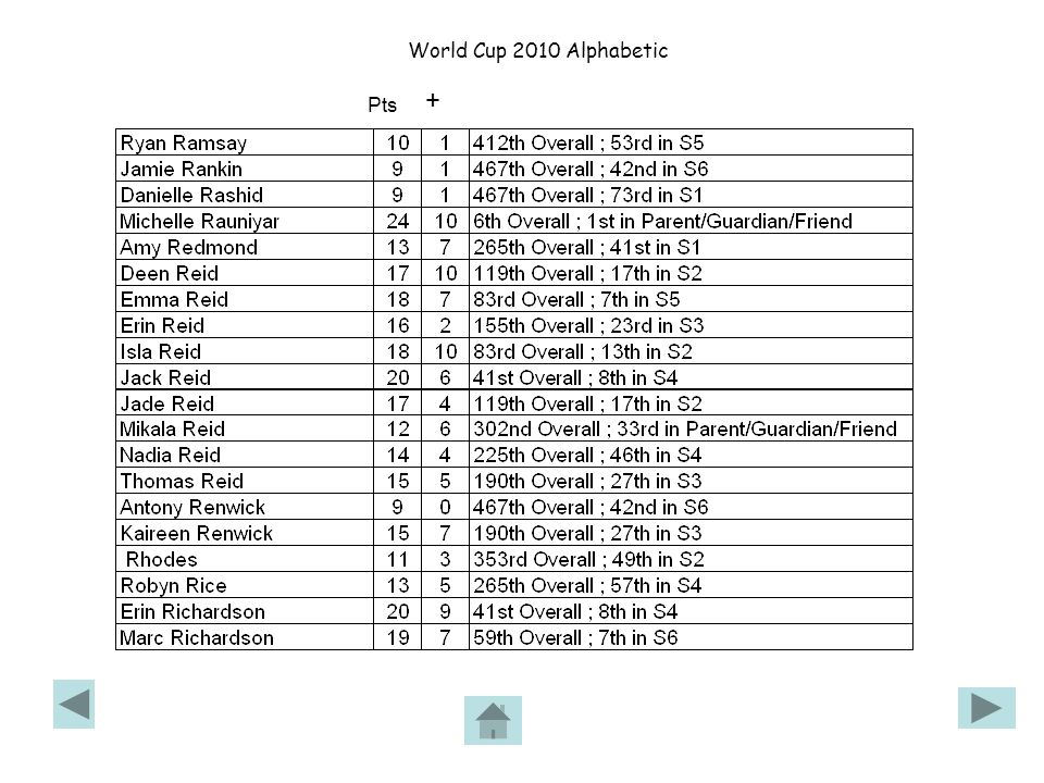 World Cup 2010 Alphabetic Pts +