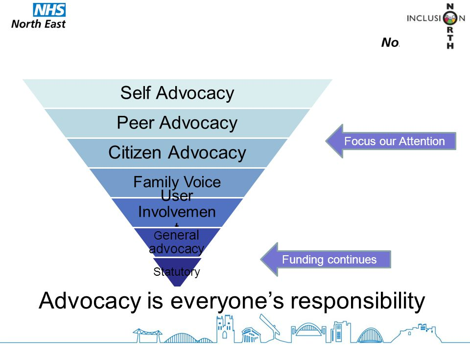 Self Advocacy Peer Advocacy Citizen Advocacy Family Voice User Involvemen t G eneral advocacy Statutory Focus our Attention Funding continues Advocacy is everyone's responsibility
