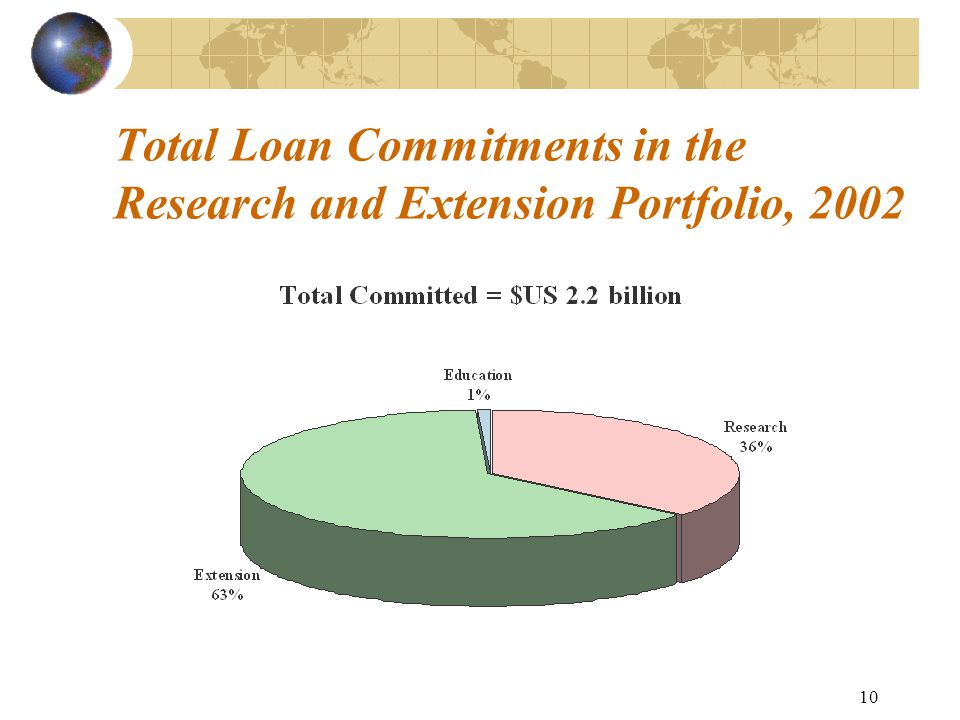 10 Total Loan Commitments in the Research and Extension Portfolio, 2002