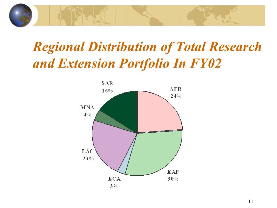 11 Regional Distribution of Total Research and Extension Portfolio In FY02