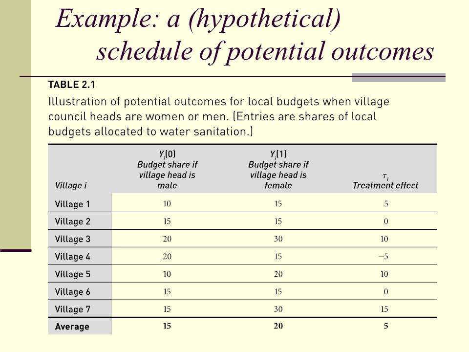 Example: a (hypothetical) schedule of potential outcomes