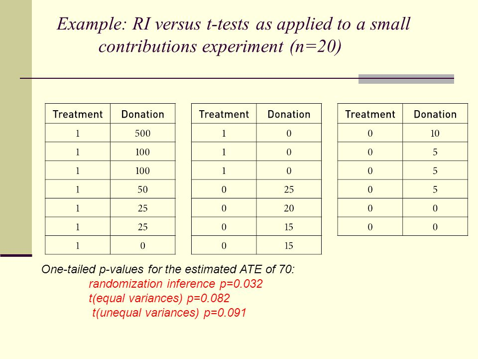 Example: RI versus t-tests as applied to a small contributions experiment (n=20) One-tailed p-values for the estimated ATE of 70: randomization inference p=0.032 t(equal variances) p=0.082 t(unequal variances) p=0.091