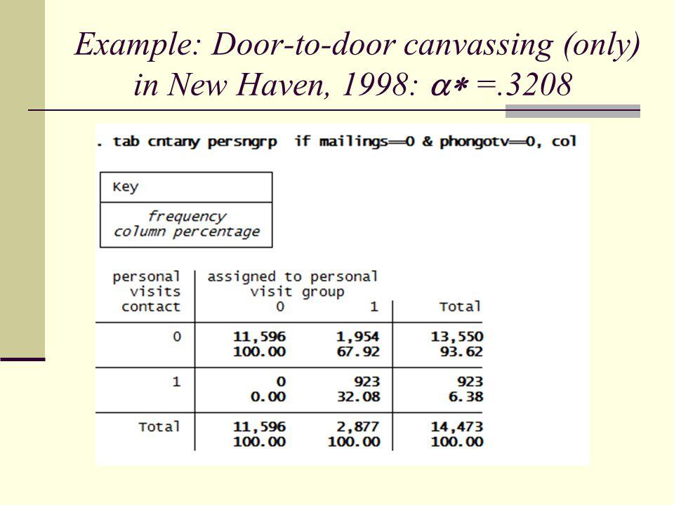 Example: Door-to-door canvassing (only) in New Haven, 1998:  =.3208