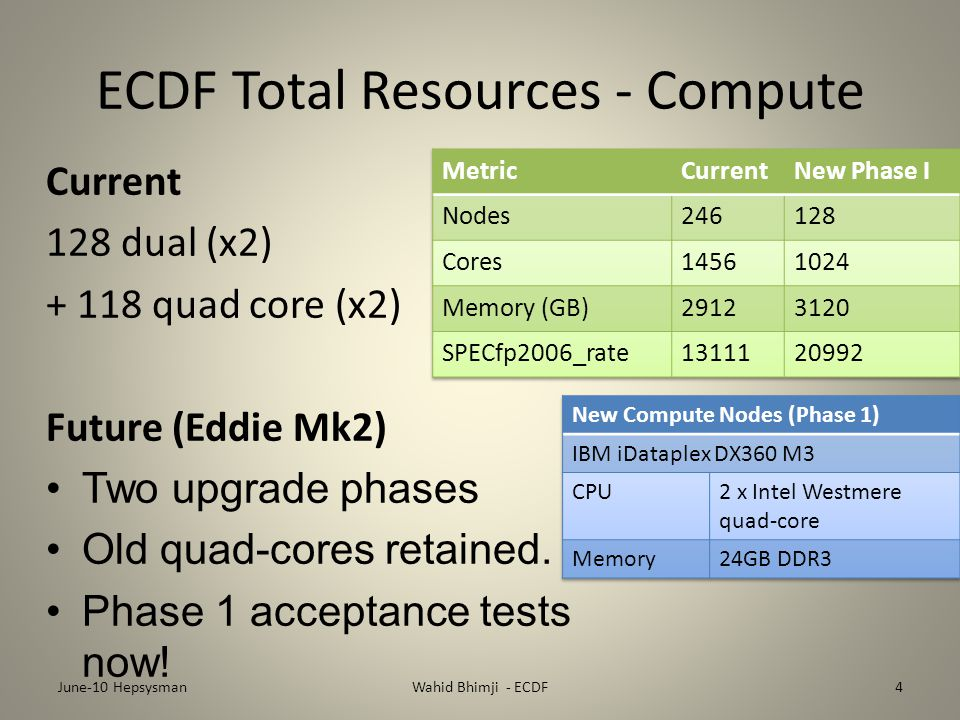 ECDF Total Resources - Compute Current 128 dual (x2) + 118 quad core (x2) Future (Eddie Mk2) Two upgrade phases Old quad-cores retained.
