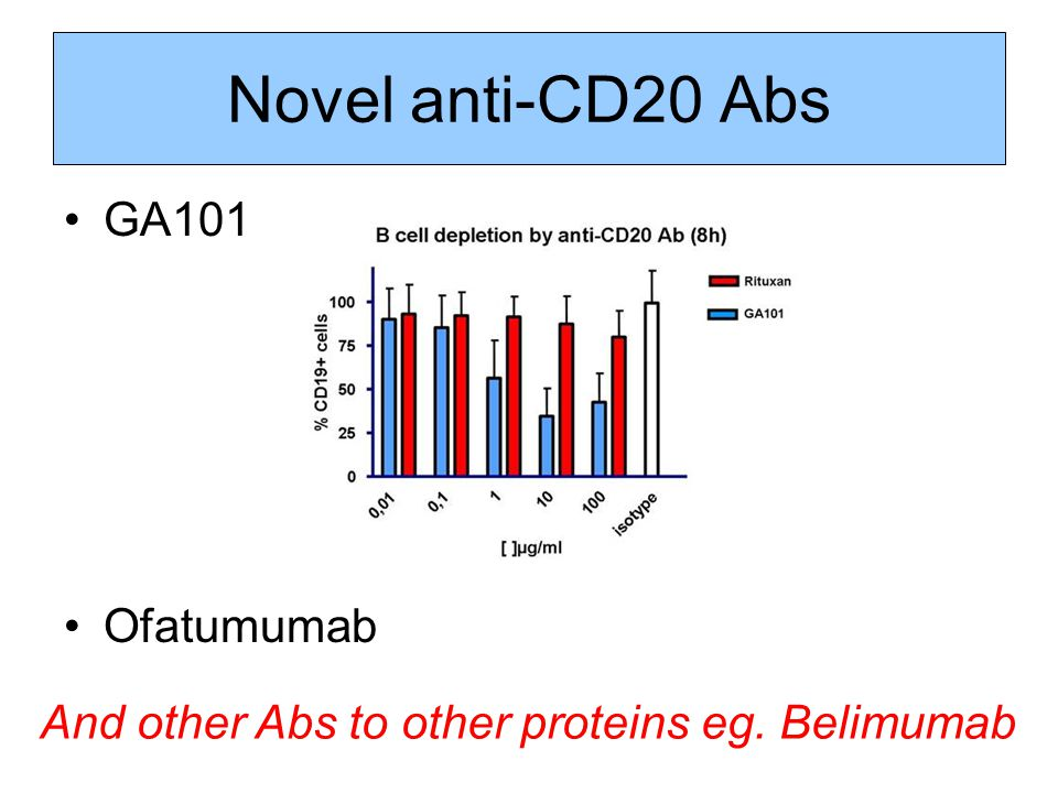 Novel anti-CD20 Abs GA101 Ofatumumab And other Abs to other proteins eg. Belimumab