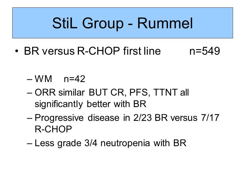 StiL Group - Rummel BR versus R-CHOP first line n=549 –WM n=42 –ORR similar BUT CR, PFS, TTNT all significantly better with BR –Progressive disease in