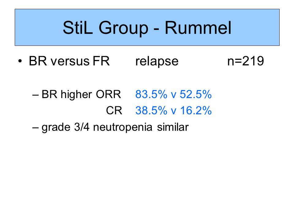 StiL Group - Rummel BR versus FR relapse n=219 –BR higher ORR83.5% v 52.5% CR38.5% v 16.2% –grade 3/4 neutropenia similar