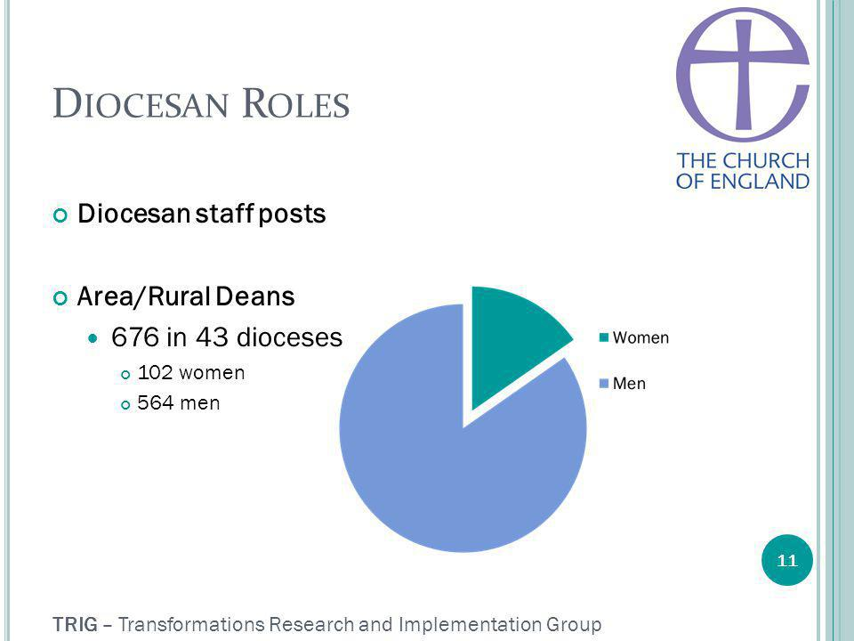 TRIG – Transformations Research and Implementation Group D IOCESAN R OLES Diocesan staff posts Area/Rural Deans 676 in 43 dioceses 102 women 564 men 11