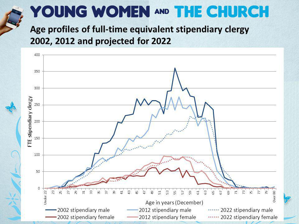 Age profiles of full-time equivalent stipendiary clergy 2002, 2012 and projected for 2022
