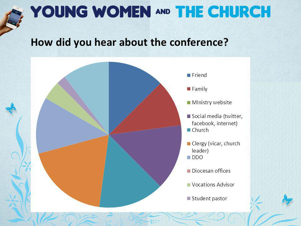 How did you hear about the conference