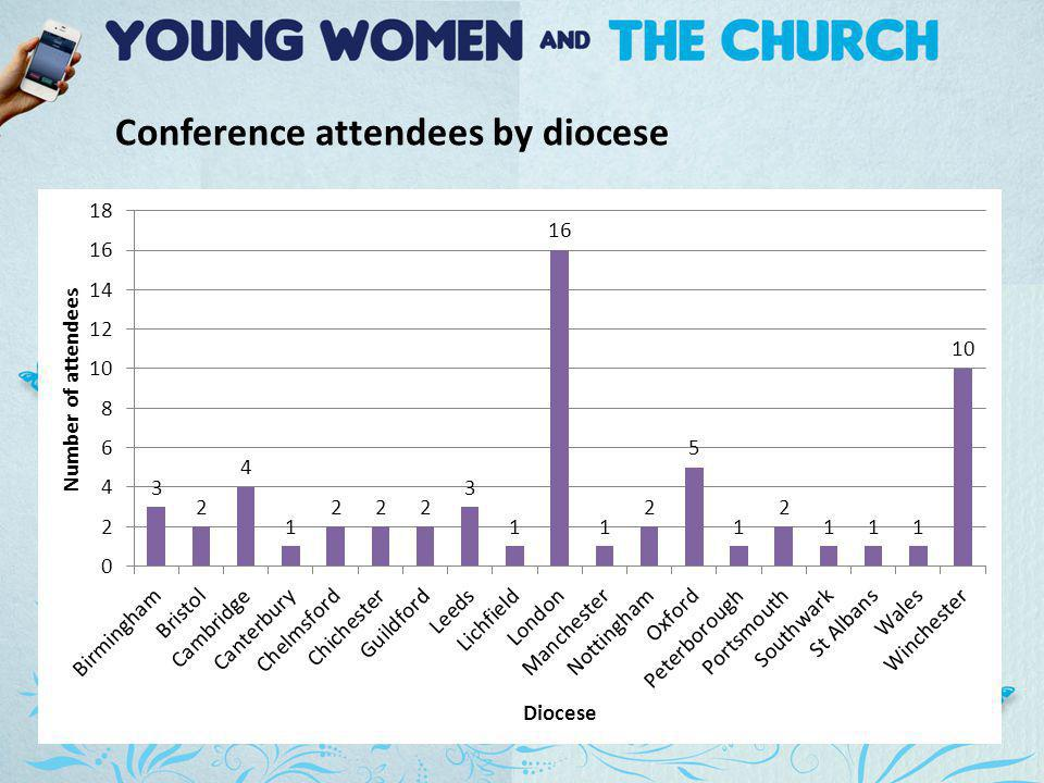 Conference attendees by diocese