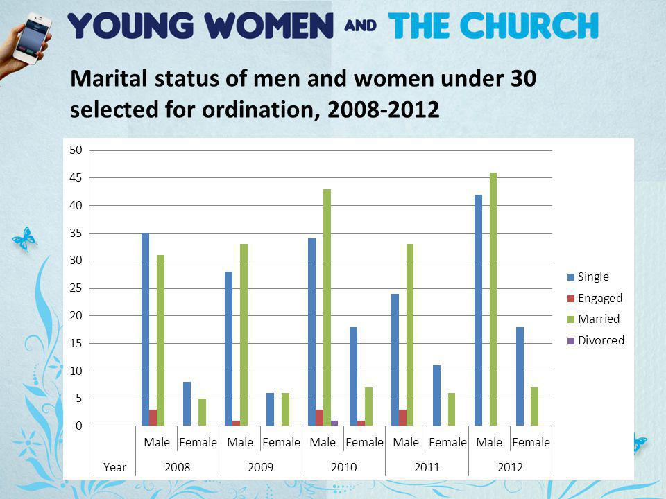 Marital status of men and women under 30 selected for ordination,