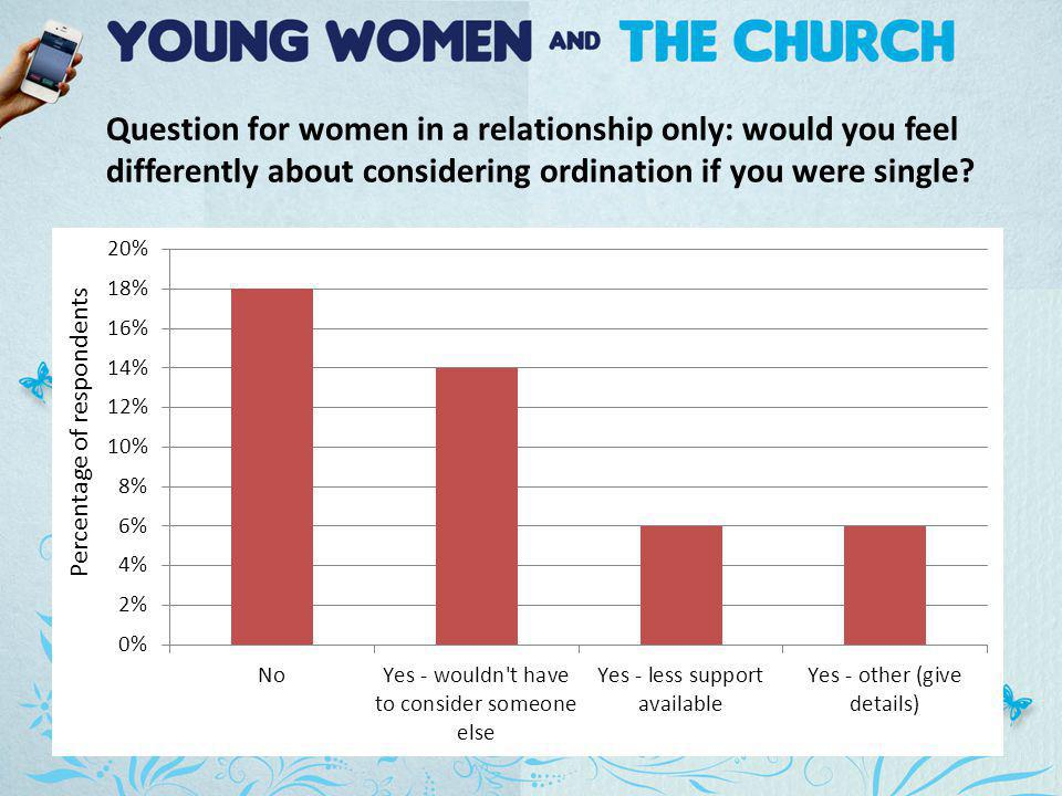 Question for women in a relationship only: would you feel differently about considering ordination if you were single