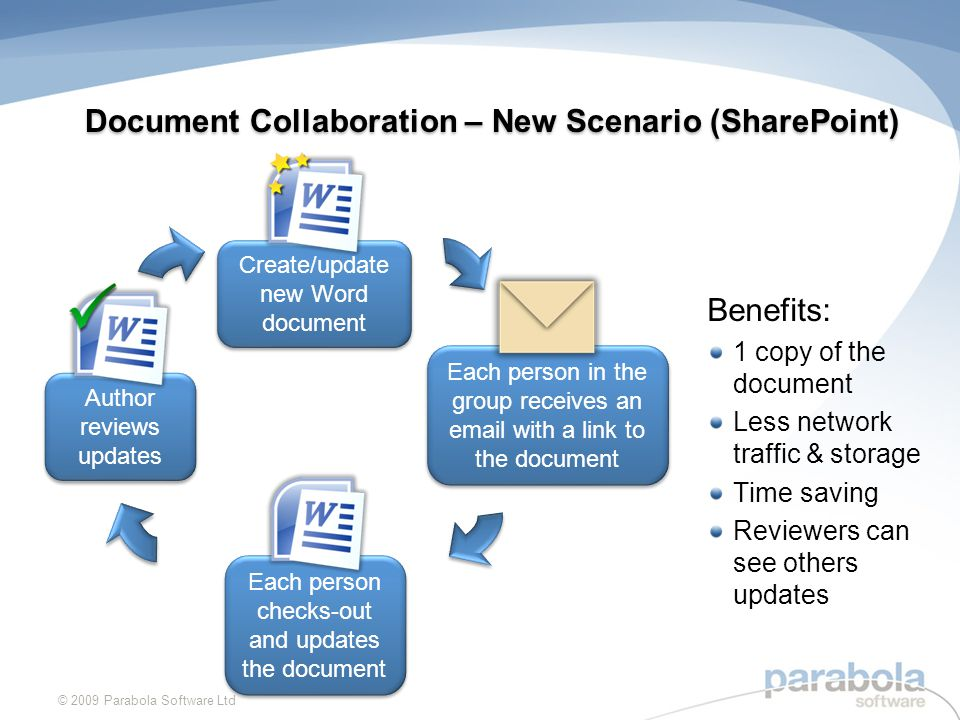 © 2009 Parabola Software Ltd Create/update new Word document Each person checks-out and updates the document Each person in the group receives an  with a link to the document Document Collaboration – New Scenario (SharePoint) Author reviews updates Benefits: 1 copy of the document Less network traffic & storage Time saving Reviewers can see others updates