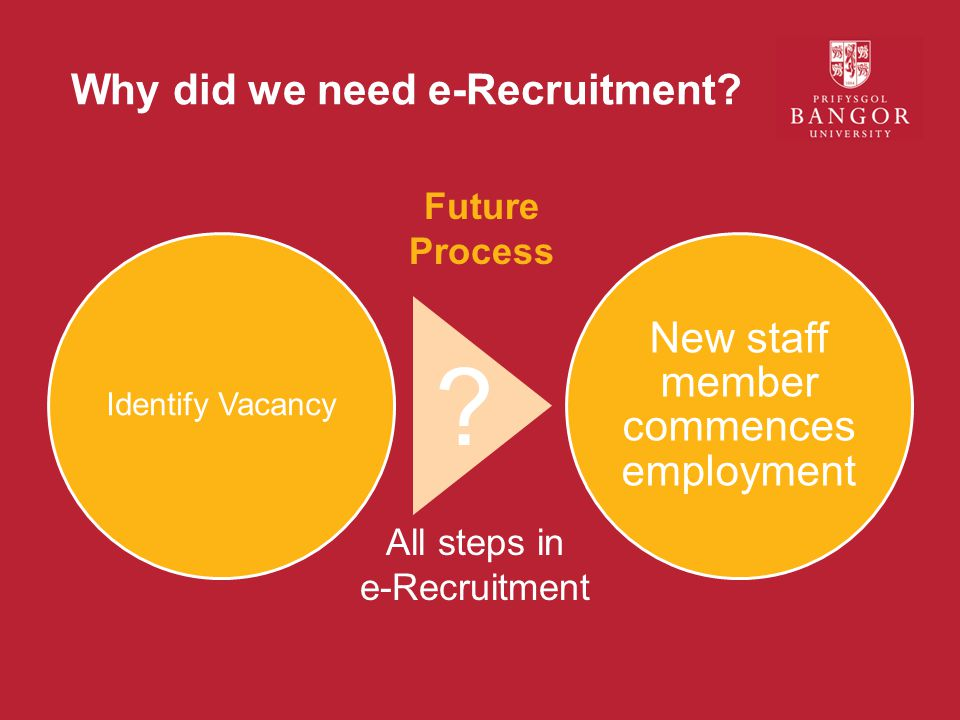 Why did we need e-Recruitment. Identify Vacancy New staff member commences employment .