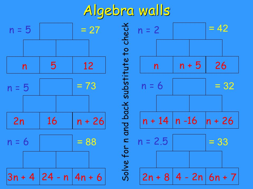 Algebra walls 5 = 42 n = 27 12 n + 5n 26 162n n + 26 = 73= 32 n -16n + 14 n + 26 24 - n3n + 4 4n + 6 = 88 4 - 2n2n + 8 6n + 7 = 33 Solve for n and back substitute to check n = 5 n = 2 n = 5 n = 6 n = 2.5