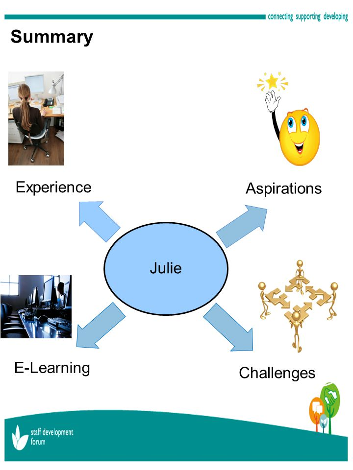Summary Julie Experience Aspirations Challenges E-Learning