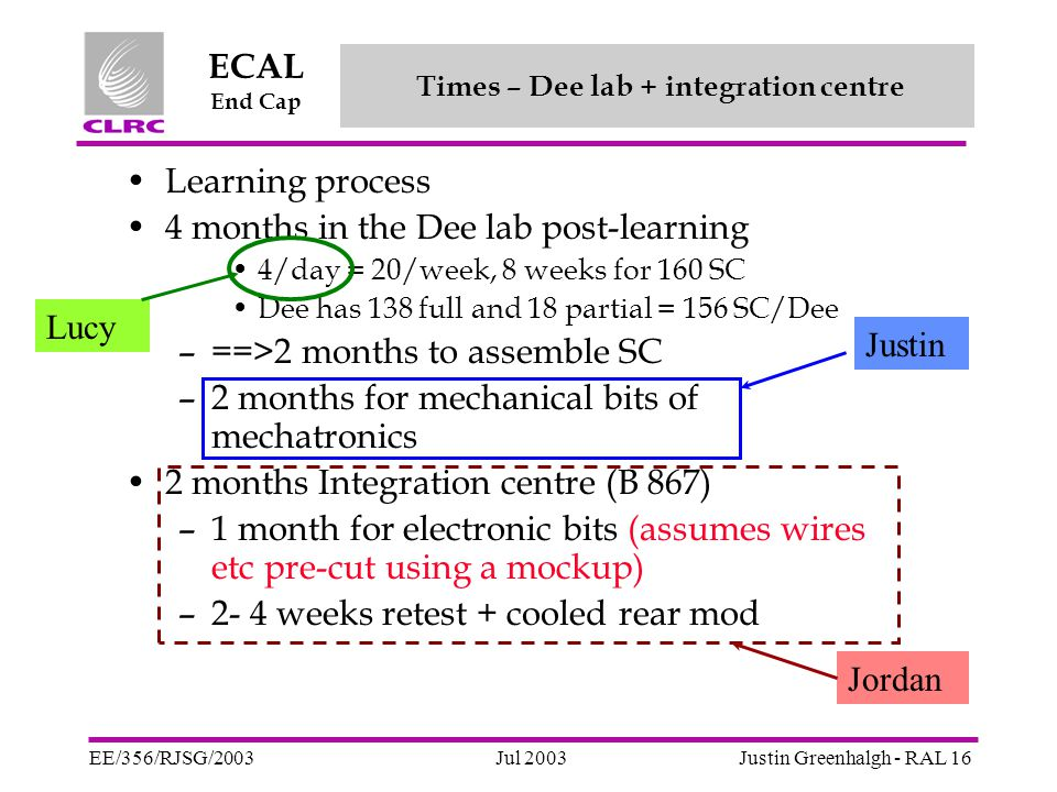 Jul 2003 ECAL End Cap EE/356/RJSG/2003Justin Greenhalgh - RAL 16 Learning process 4 months in the Dee lab post-learning 4/day = 20/week, 8 weeks for 160 SC Dee has 138 full and 18 partial = 156 SC/Dee –==>2 months to assemble SC –2 months for mechanical bits of mechatronics 2 months Integration centre (B 867) –1 month for electronic bits (assumes wires etc pre-cut using a mockup) –2- 4 weeks retest + cooled rear mod Times – Dee lab + integration centre Lucy Justin Jordan