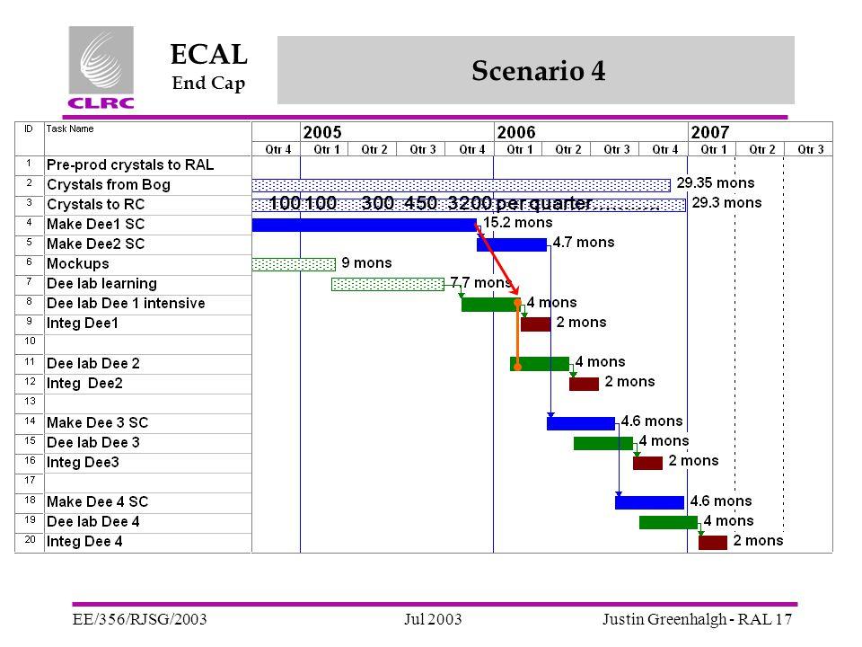 Jul 2003 ECAL End Cap EE/356/RJSG/2003Justin Greenhalgh - RAL 17 Scenario 4 100 3004503200 per quarter………..