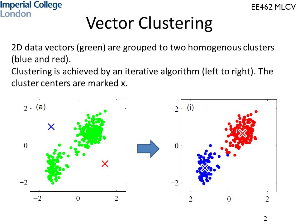 EE462 MLCV 2 2D data vectors (green) are grouped to two homogenous clusters (blue and red). Clustering is achieved by an iterative algorithm (left to