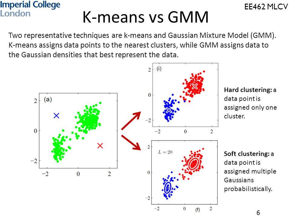 EE462 MLCV 6 K-means vs GMM Hard clustering: a data point is assigned only one cluster. Soft clustering: a data point is assigned multiple Gaussians p