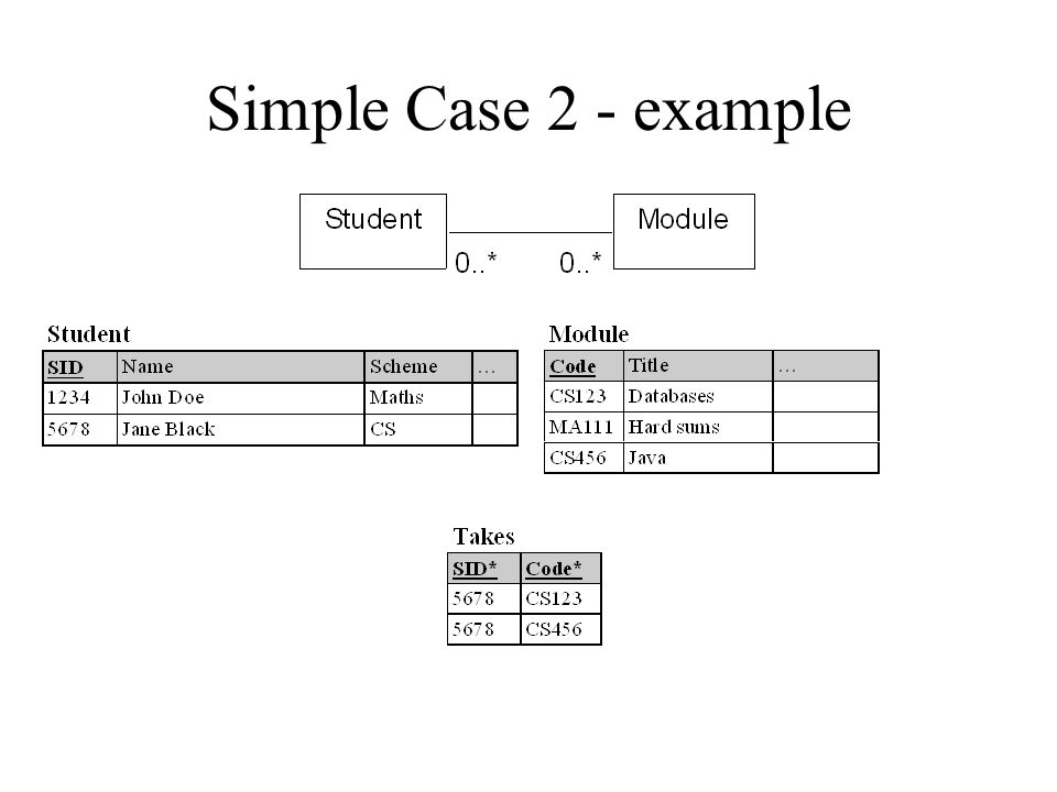 Simple case 2 A(A#, …) B(B#, …) BA 0..* N:M Optional on both sides Rule Create a relation to represent the relationship Plant both primary keys in it