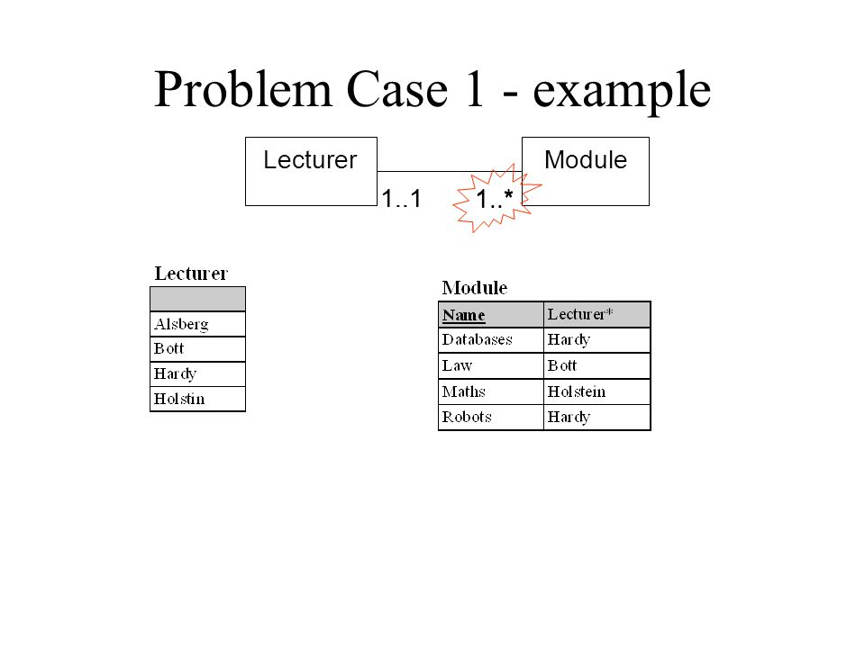 Problem case 1 BA 1..1 1..* 1:N Mandatory on both sides Situation 1..* is our problem –the tell-tale signature Can do no better than the optional case
