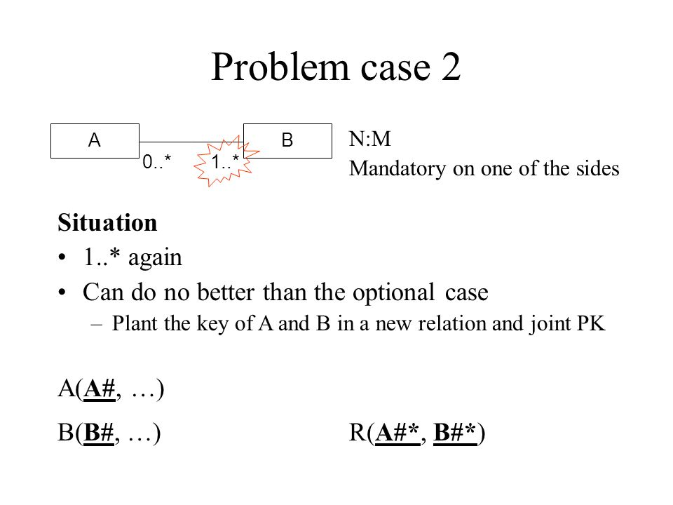 Problem case 1 - comments How can we ensure that every instance of A is involved in at least one relationship with a B.