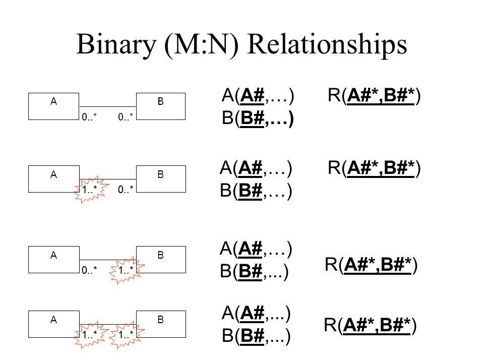 1:N Relationships A(A#,...) B(B#, A#*,...) A(A#,…) B(B#,…) R(A#*,B#*) A(A#,…) B(B#, A#*,…) A(A#,…) B(B#,...) R(A#*,B#*) BA 0..11..*0..1 1..* BA 1..11..*1..1 1..*