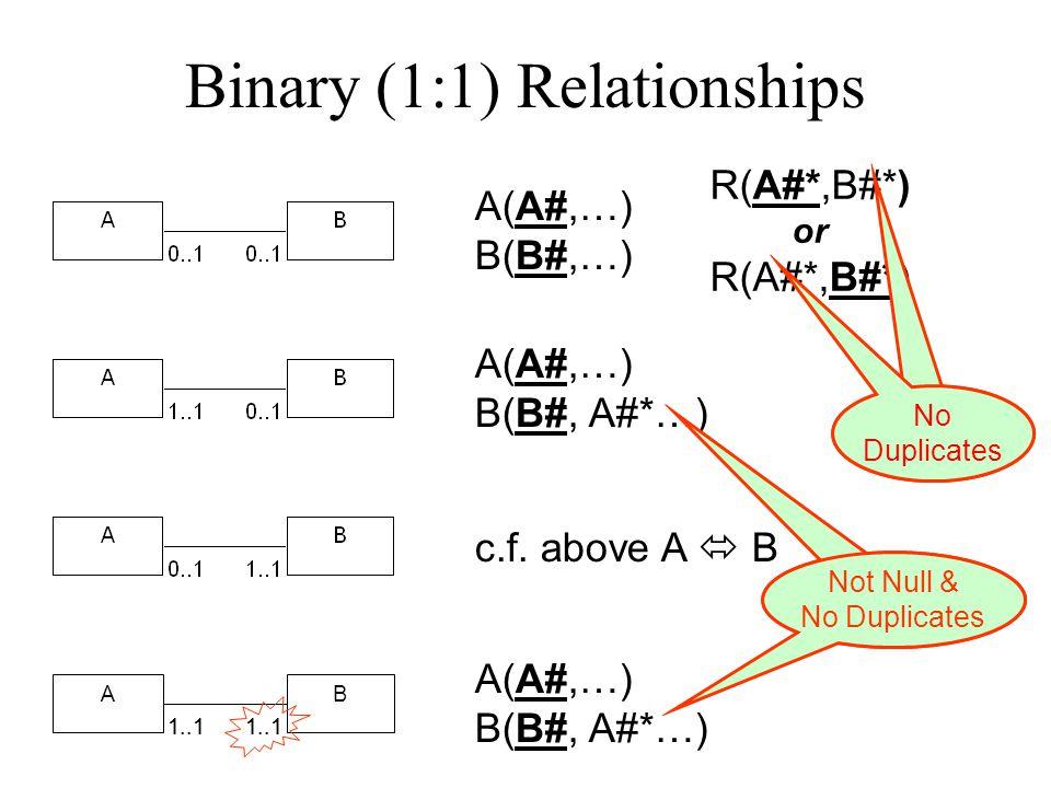 Binary (M:N) Relationships A(A#,…) B(B#,…) R(A#*,B#*) A(A#,...) B(B#,...) A(A#,…) B(B#,…) A(A#,…) B(B#,...) R(A#*,B#*) BA 1..*0..* 1..* 0..* BA 1..*0.