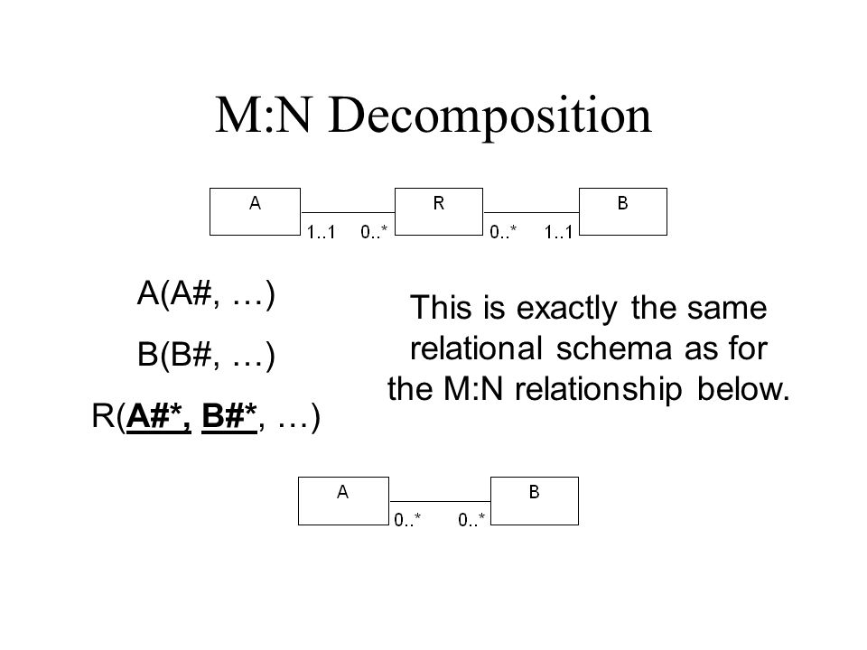 Idea 1 N:M and the Relational Model Just not supported We have always needed a third table Is that an entity we missed.