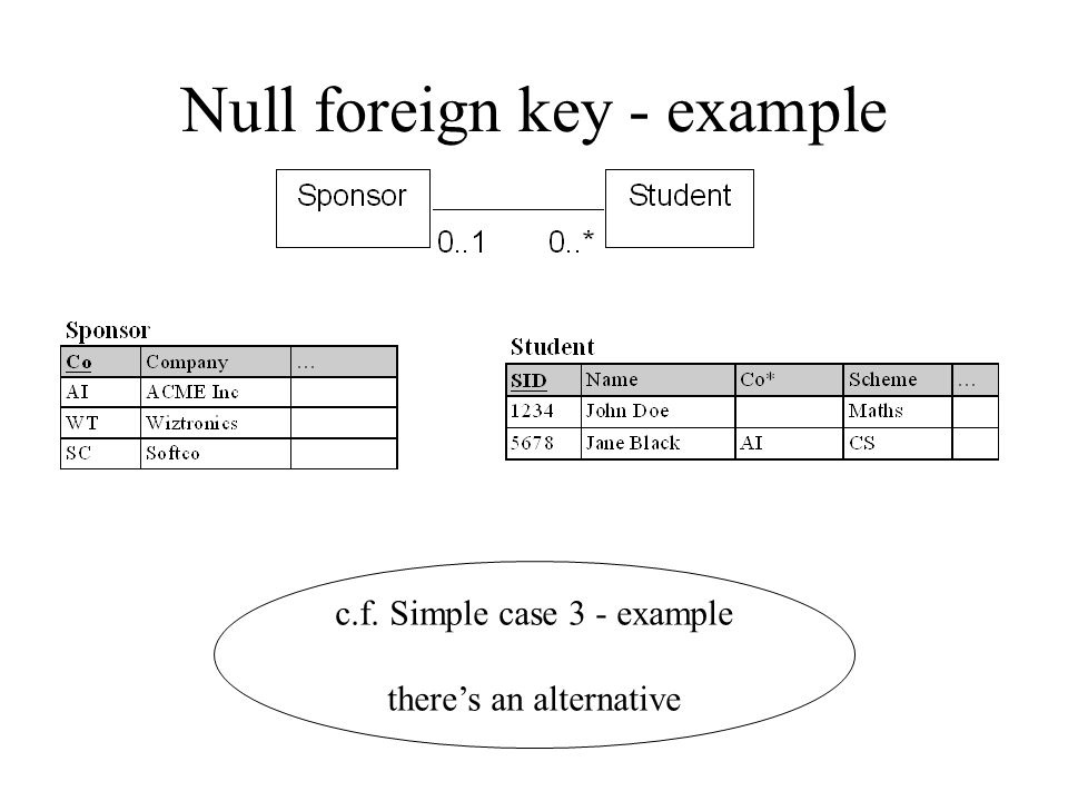 """Idea 2 Null foreign keys for """"optional"""" 1:N We have been creating intersection relations We can treat it as the mandatory case but give the foreign ke"""