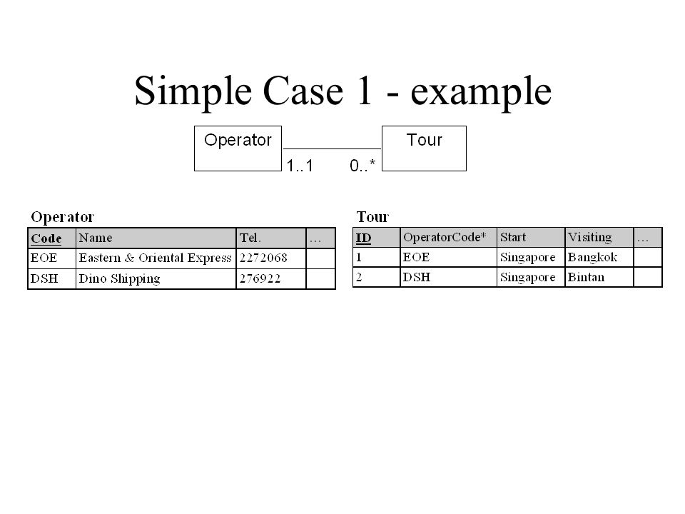 Simple case 1 A(A#, …) B(B#, A#*, …) BA 1..10..*1..10..* 1:N Optional on the many side Rule Plant the primary key of the one side into the many side