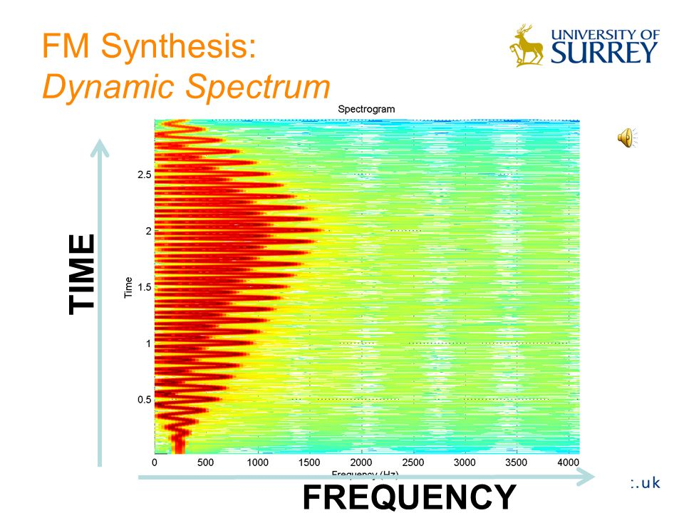 FM Synthesis: Dynamic Spectrum Dynamic spectrum can be obtained by applying envelopes to both carrier and modulating signals.