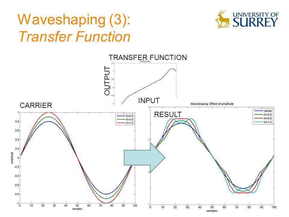 Transfer function Low amplitude ~ linear response High amplitude Nonlinear response